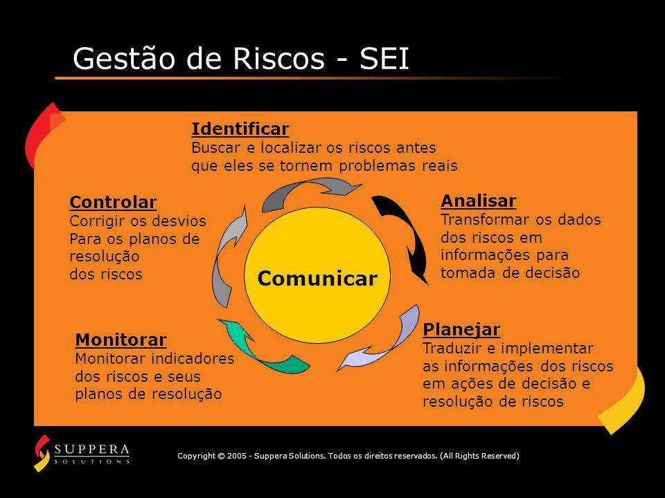 Gestão de Riscos - SEI Comunicar Identificar Controlar Analisar