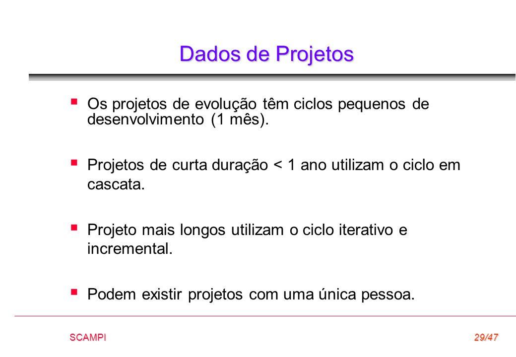 Dados de Projetos Os projetos de evolução têm ciclos pequenos de desenvolvimento (1 mês).