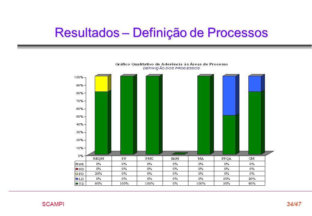 Resultados – Definição de Processos