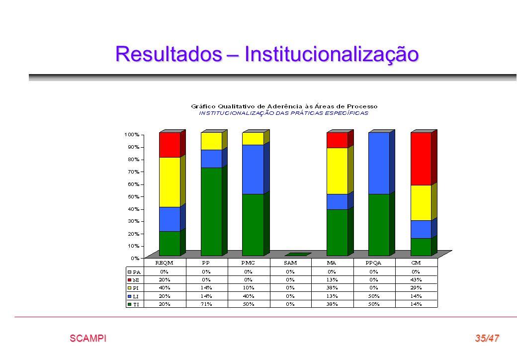 Resultados – Institucionalização