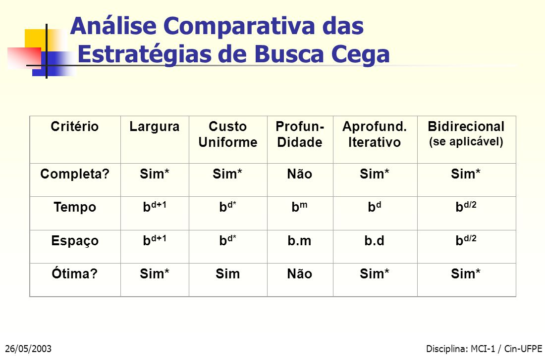 Análise Comparativa das Estratégias de Busca Cega