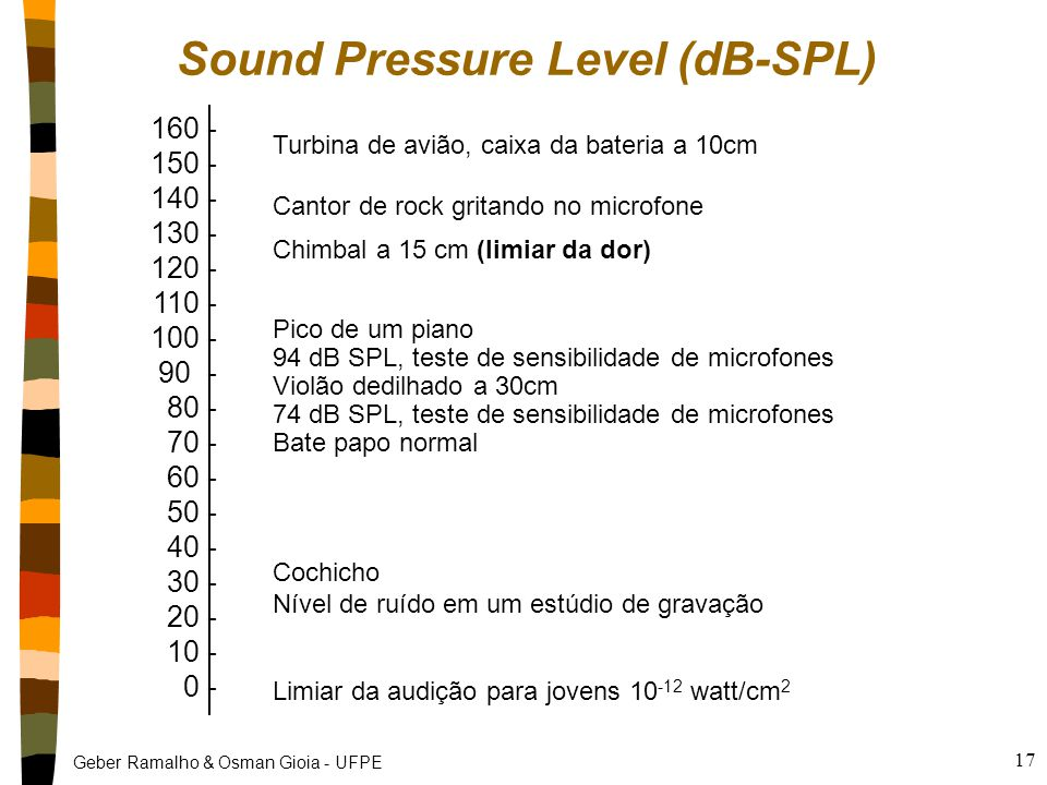 Sound Pressure Level (dB-SPL)