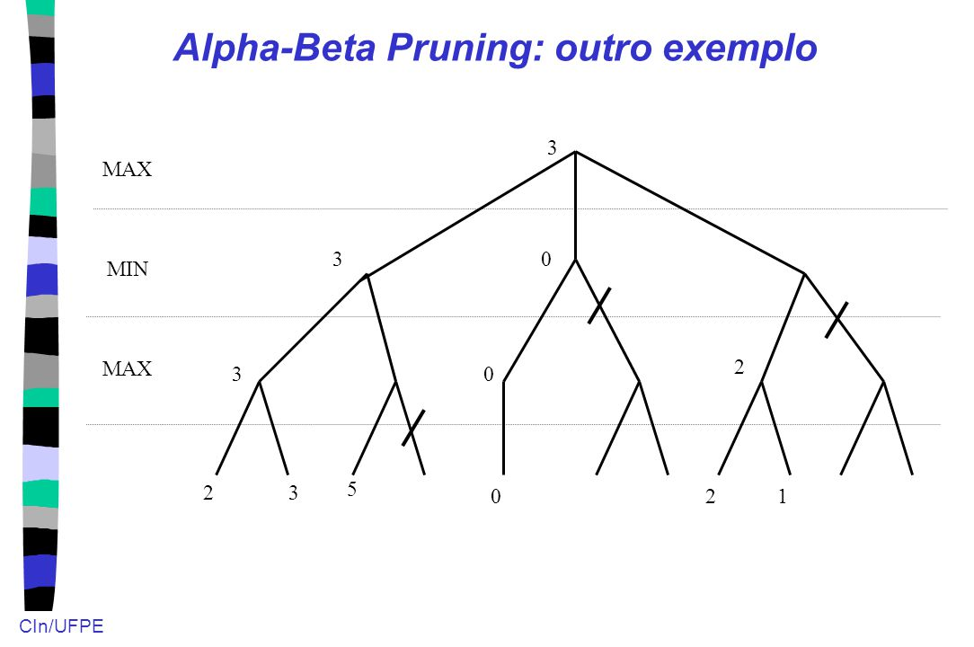Alpha-Beta Pruning: outro exemplo