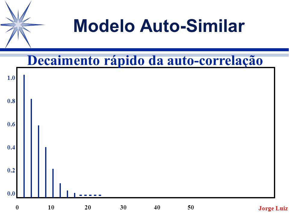 Modelo Auto-Similar Decaimento rápido da auto-correlação