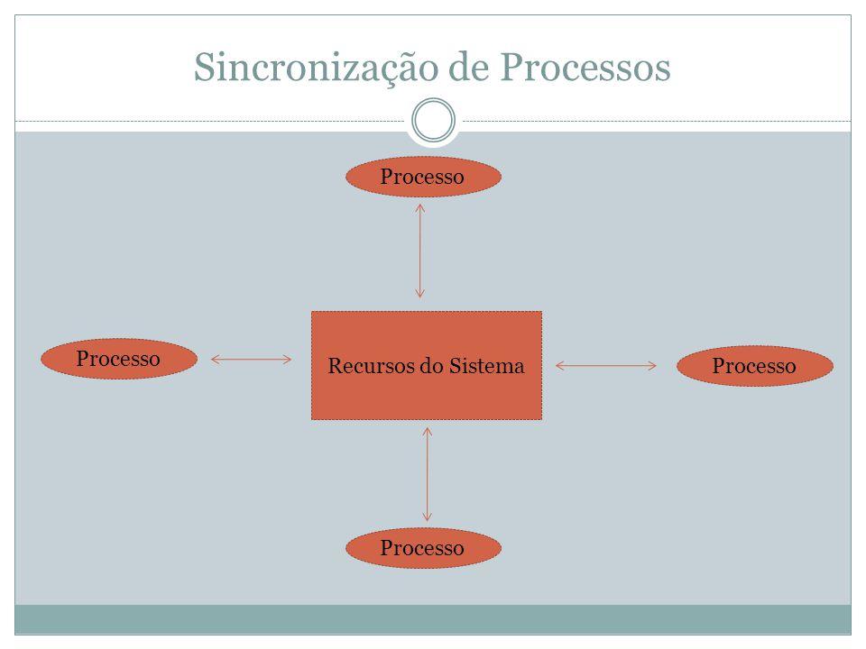 Sincronização de Processos