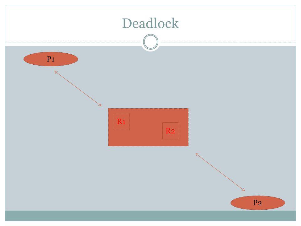 Deadlock P1 R1 R2 P2