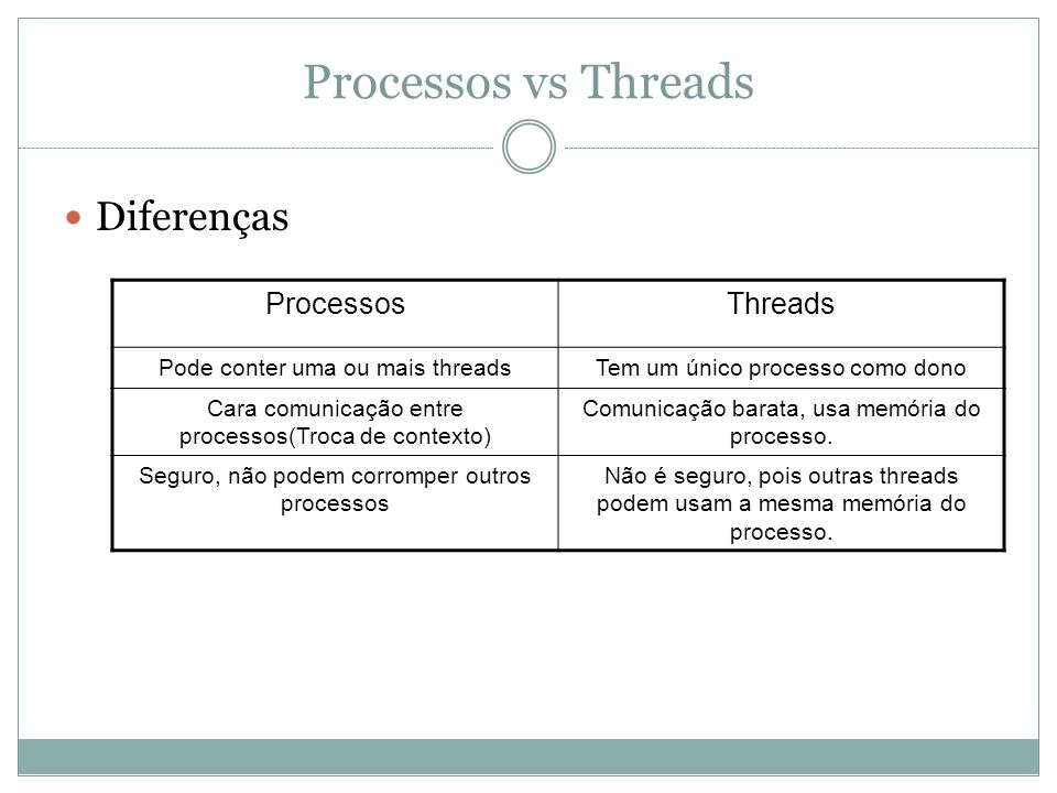 Processos vs Threads Diferenças Processos Threads