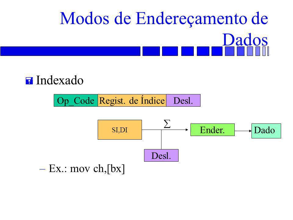 Modos de Endereçamento de Dados