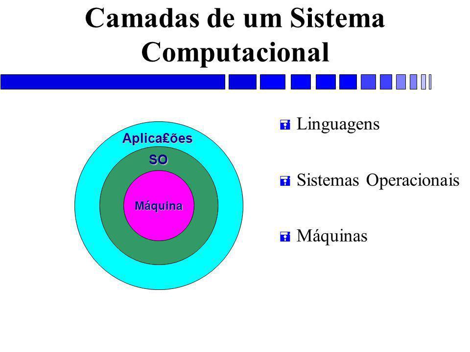 Camadas de um Sistema Computacional