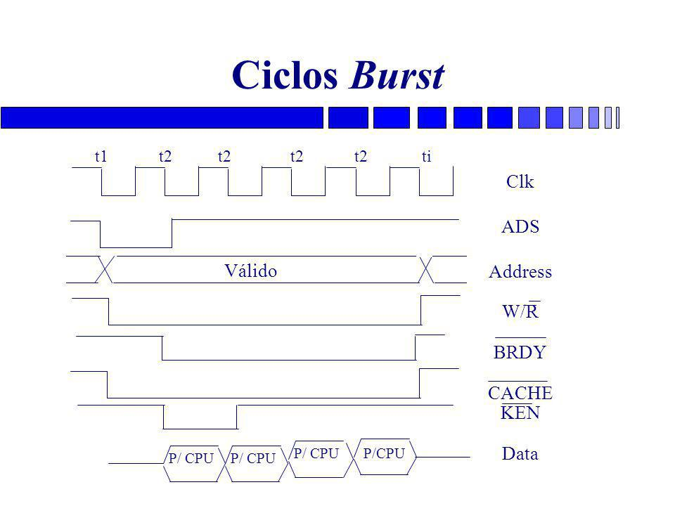 Ciclos Burst Clk ADS Address W/R BRDY Válido CACHE KEN Data