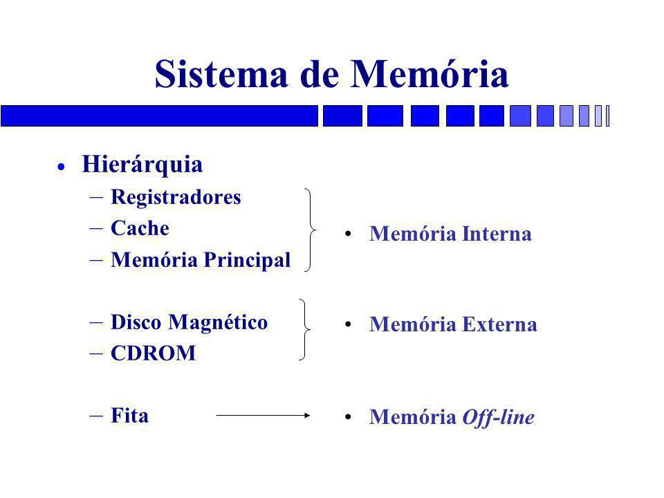Sistema de Memória Hierárquia Registradores Cache Memória Interna