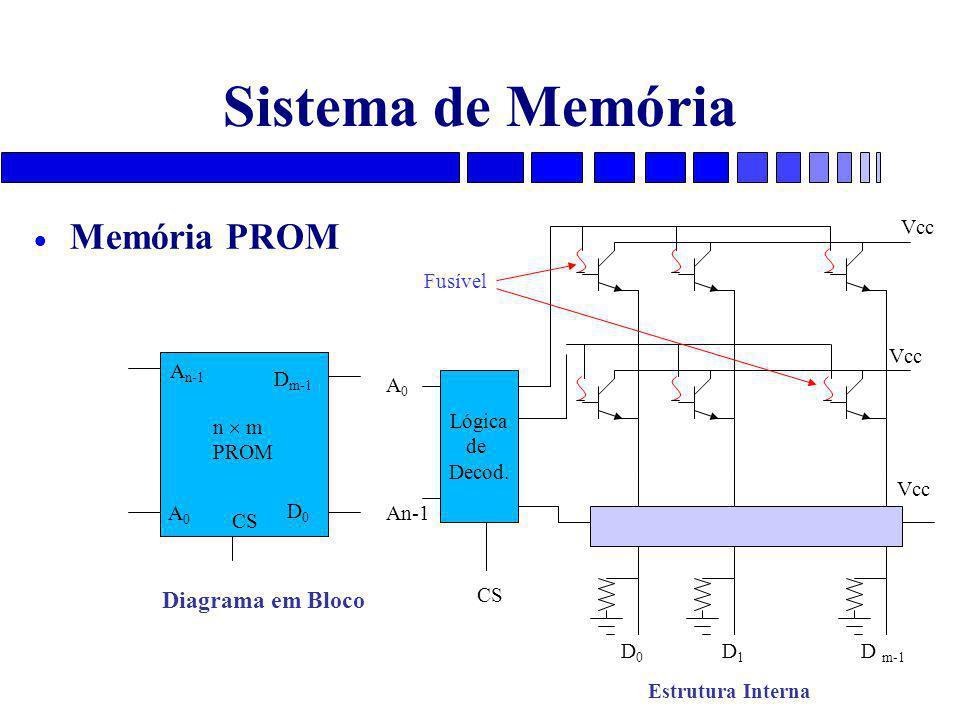Sistema de Memória Memória PROM Diagrama em Bloco Vcc Fusível Vcc An-1