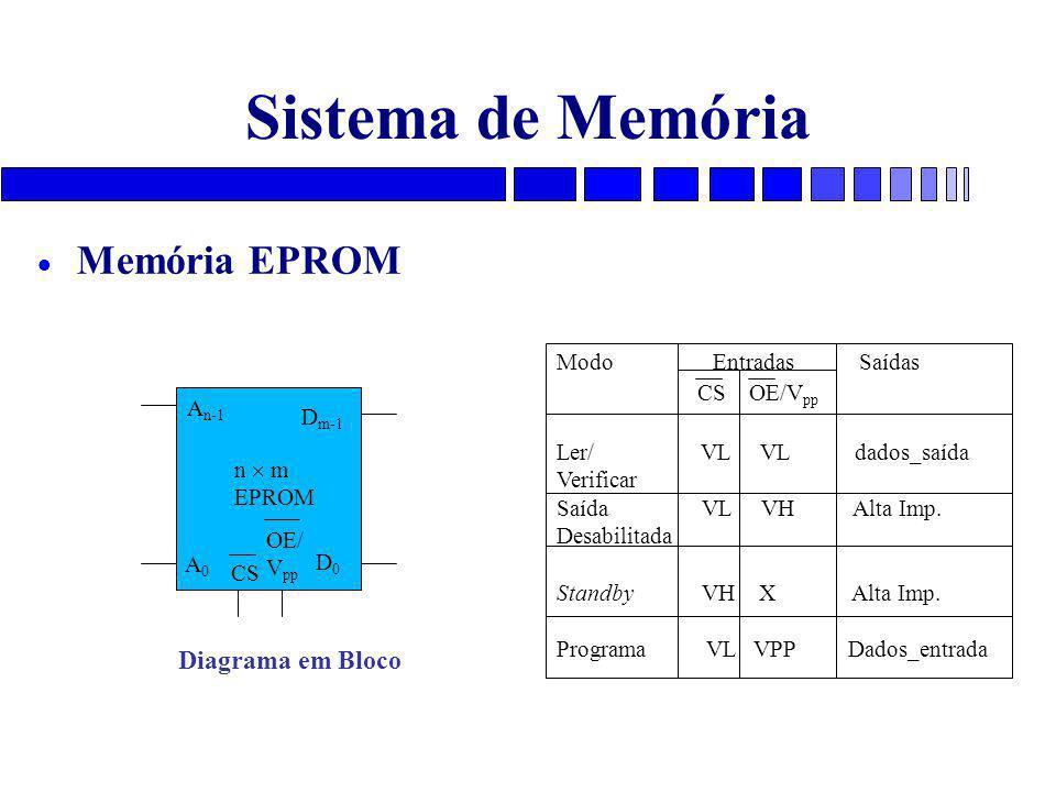 Sistema de Memória Memória EPROM Diagrama em Bloco