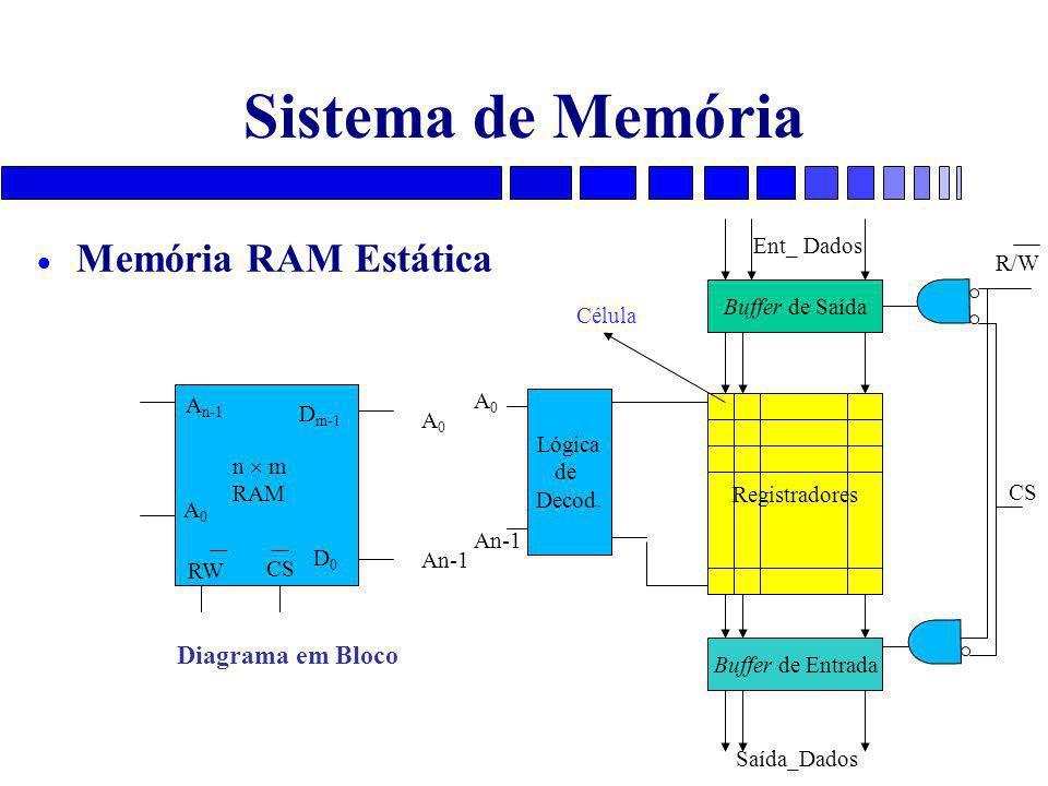 Sistema de Memória Memória RAM Estática Diagrama em Bloco Ent_ Dados