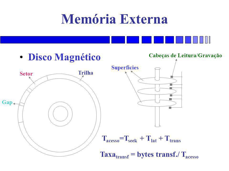 Cabeças de Leitura/Gravação Taxatransf = bytes transf./ Tacesso