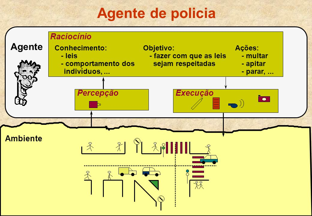 Agente de policia Agente Raciocínio Percepção Execução Ambiente