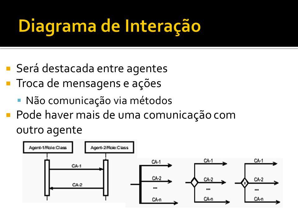Diagrama de Interação Será destacada entre agentes
