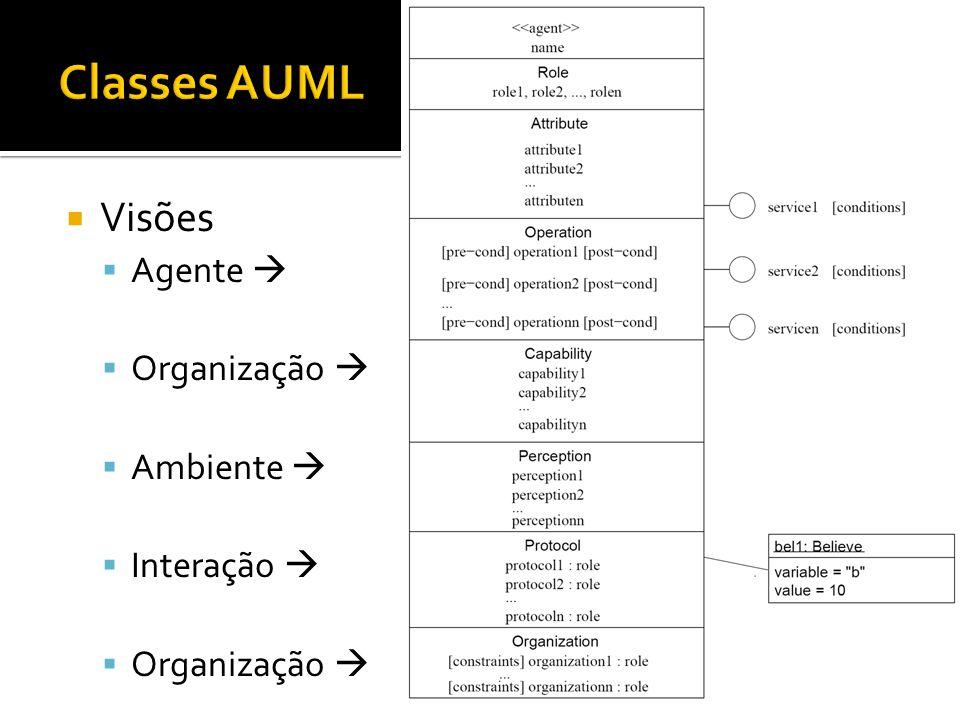 Classes AUML Visões Agente  Organização  Ambiente  Interação 