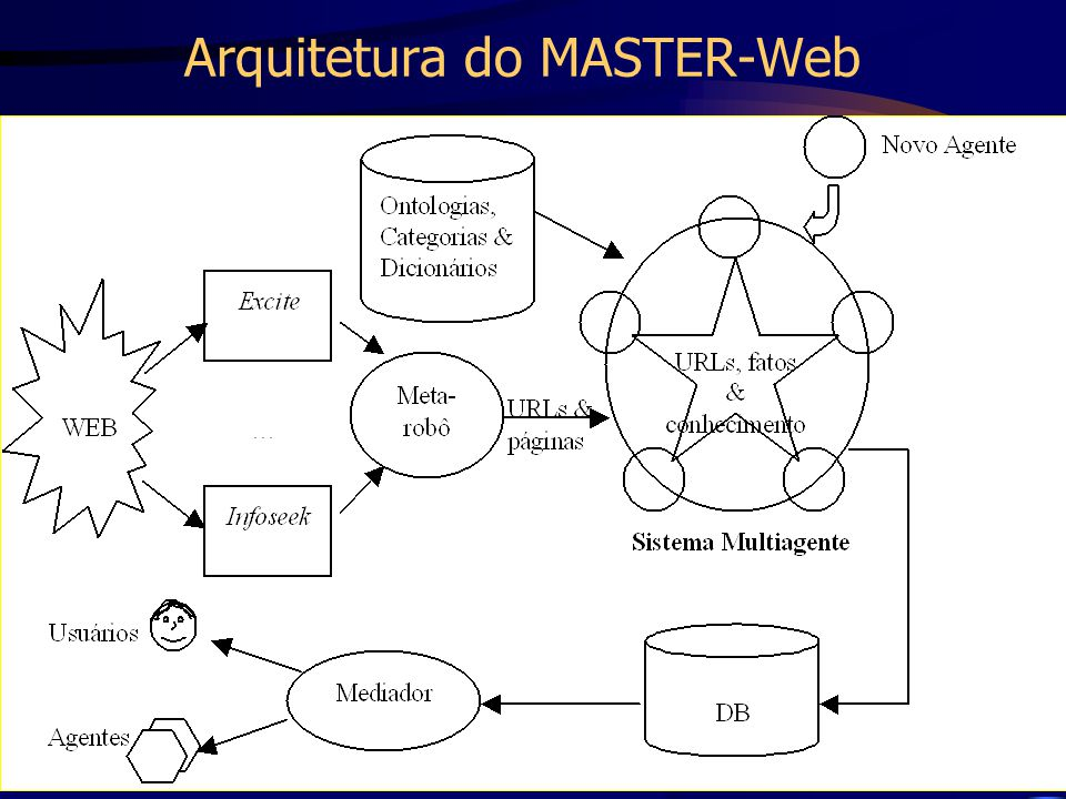 Arquitetura do MASTER-Web