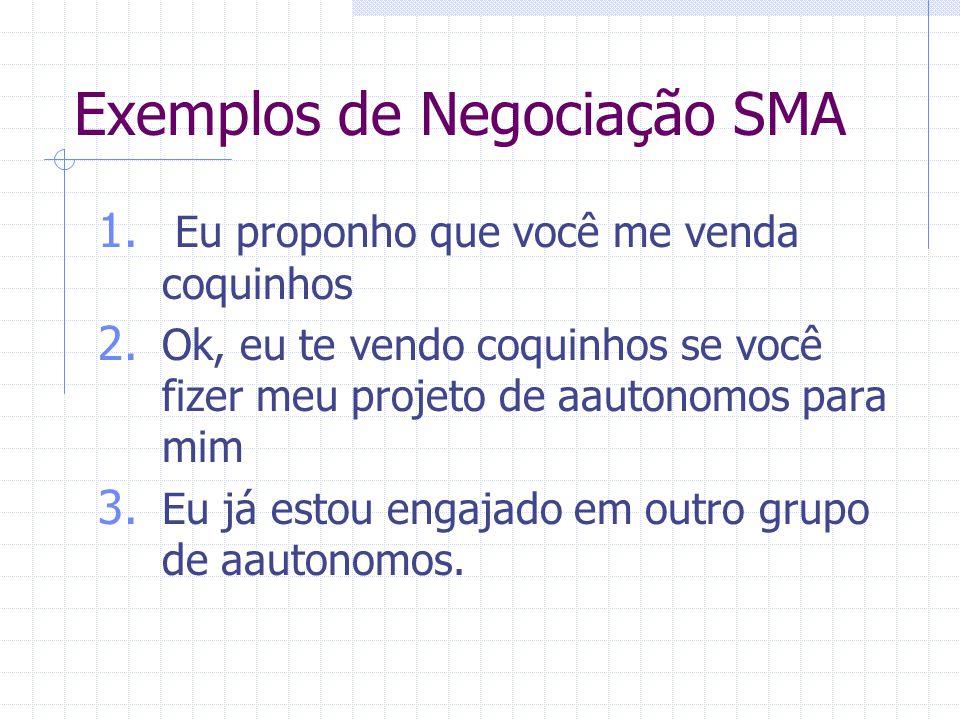 Exemplos de Negociação SMA