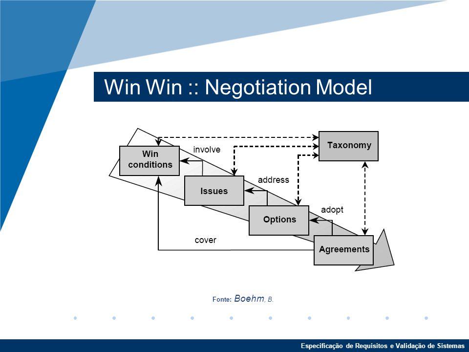 Win Win :: Negotiation Model