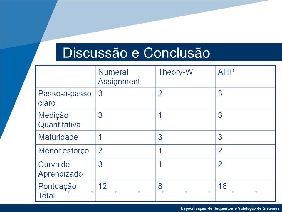 Discussão e Conclusão Numeral Assignment Theory-W AHP