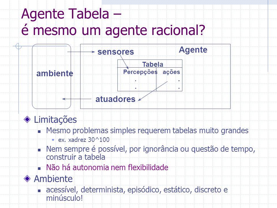 Agente Tabela – é mesmo um agente racional