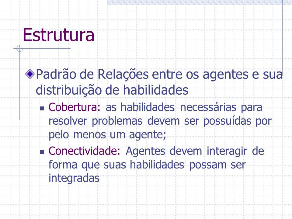 Estrutura Padrão de Relações entre os agentes e sua distribuição de habilidades.