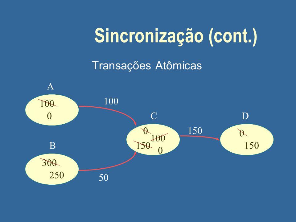 Sincronização (cont.) Transações Atômicas A 100 100 C D 150 100 B 150