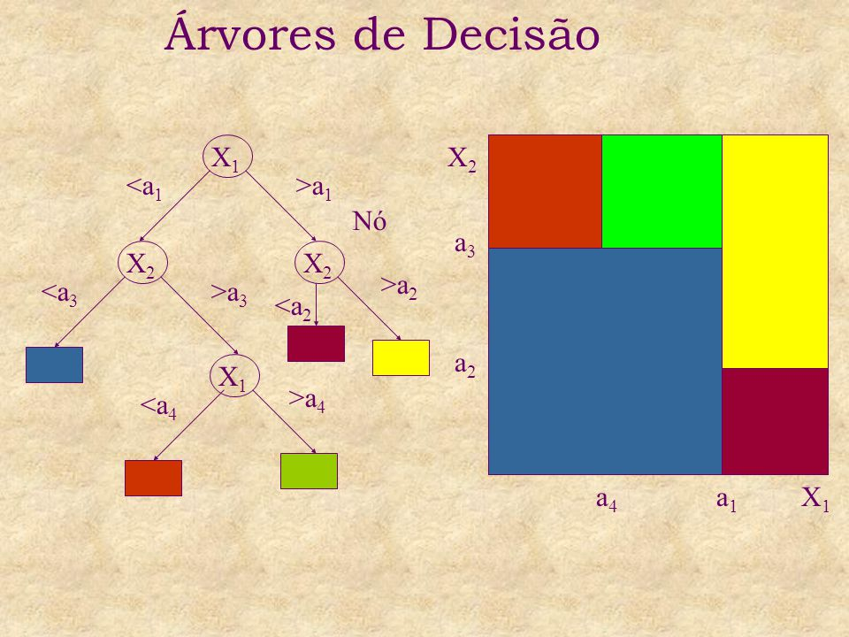 Árvores de Decisão X1 X2 <a1 >a1 Nó a3 X2 X2 >a2 <a3