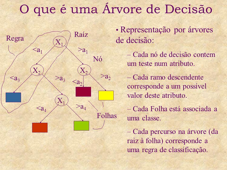 O que é uma Árvore de Decisão