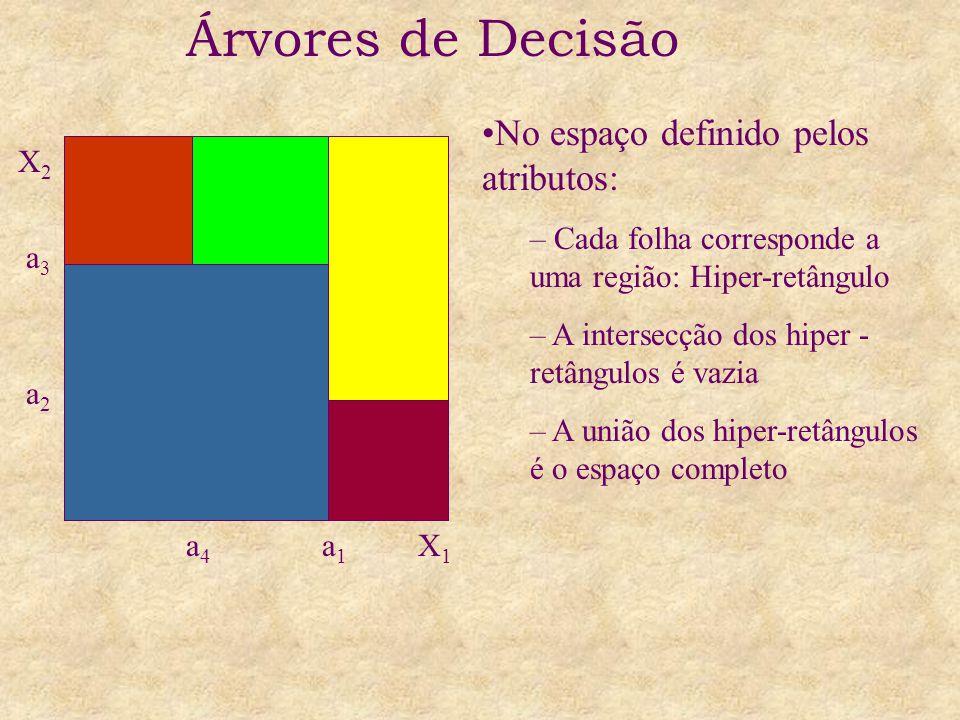Árvores de Decisão No espaço definido pelos atributos: