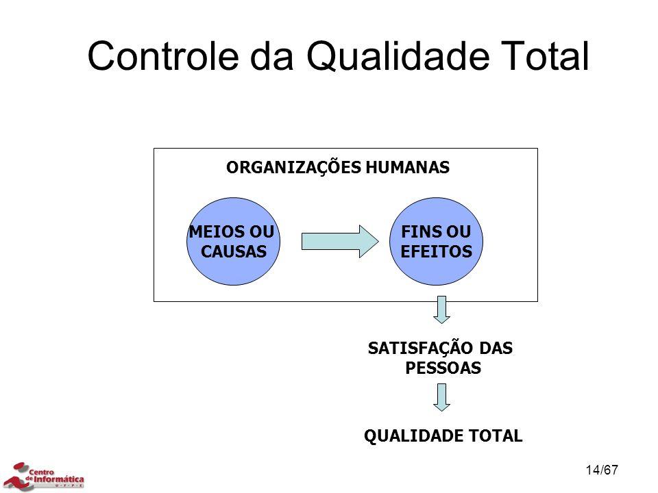 Controle da Qualidade Total