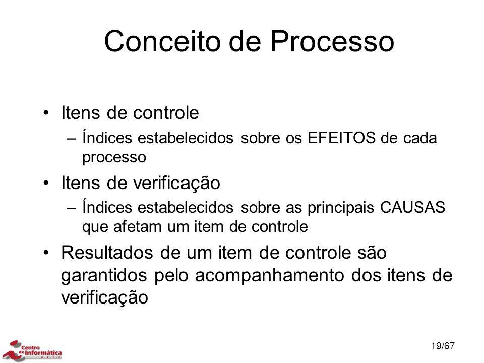 Conceito de Processo Itens de controle Itens de verificação