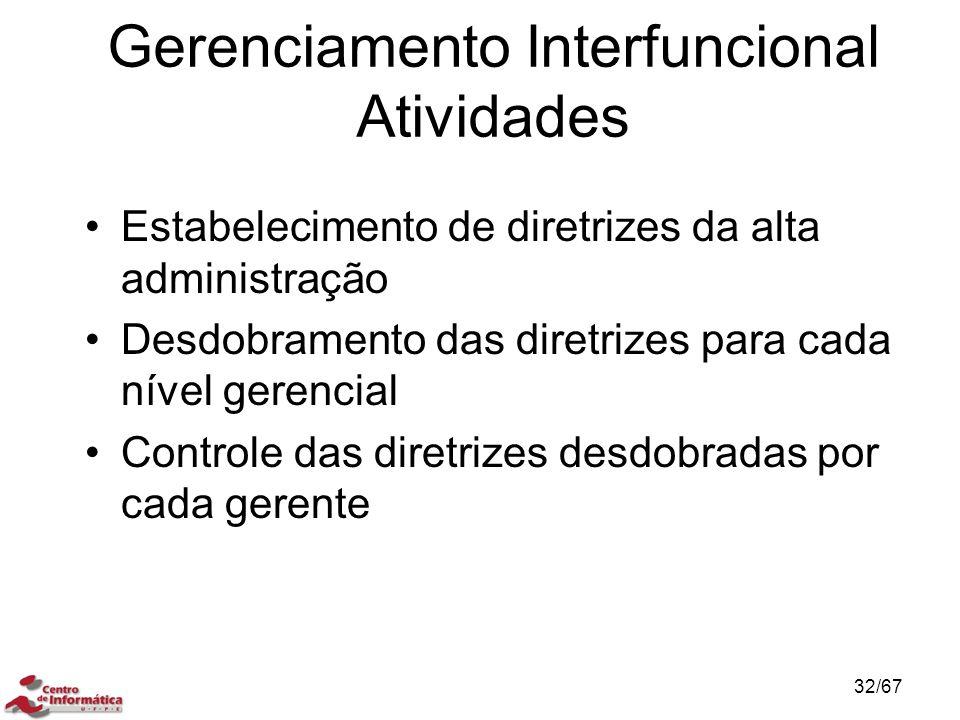 Gerenciamento Interfuncional Atividades