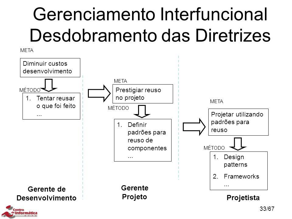 Gerenciamento Interfuncional Desdobramento das Diretrizes