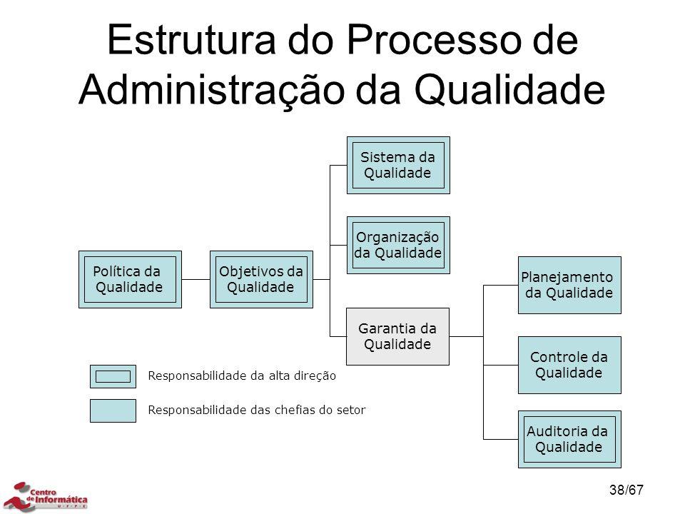Estrutura do Processo de Administração da Qualidade