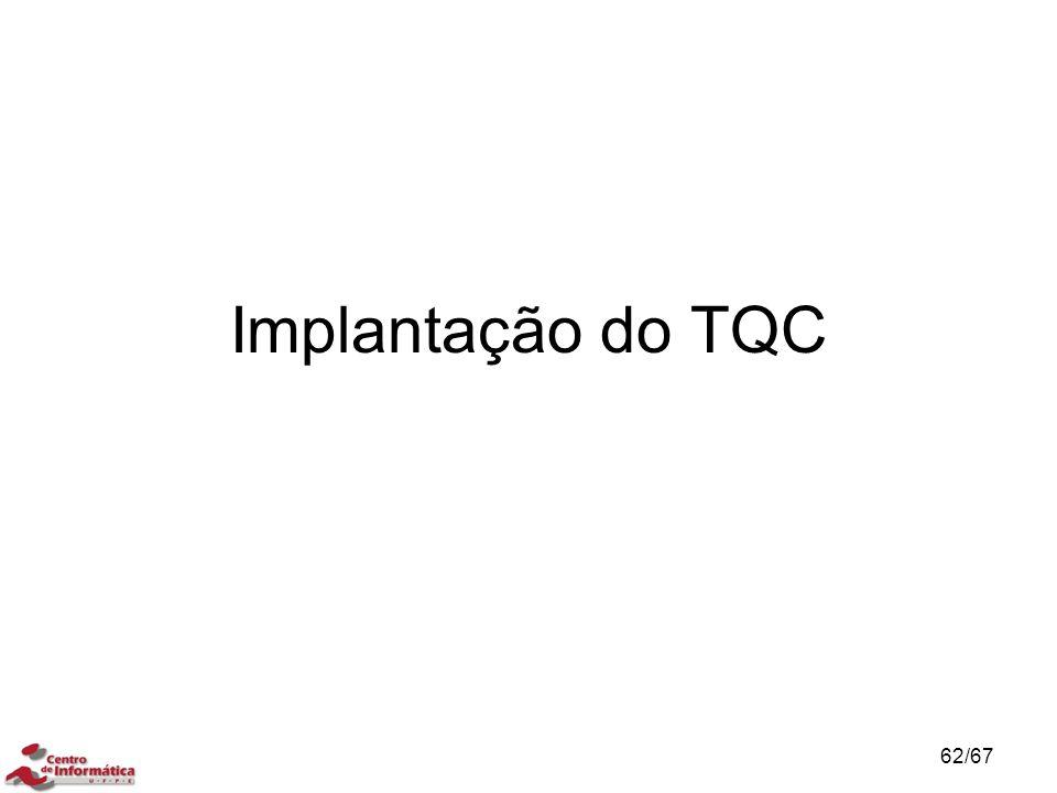 Implantação do TQC