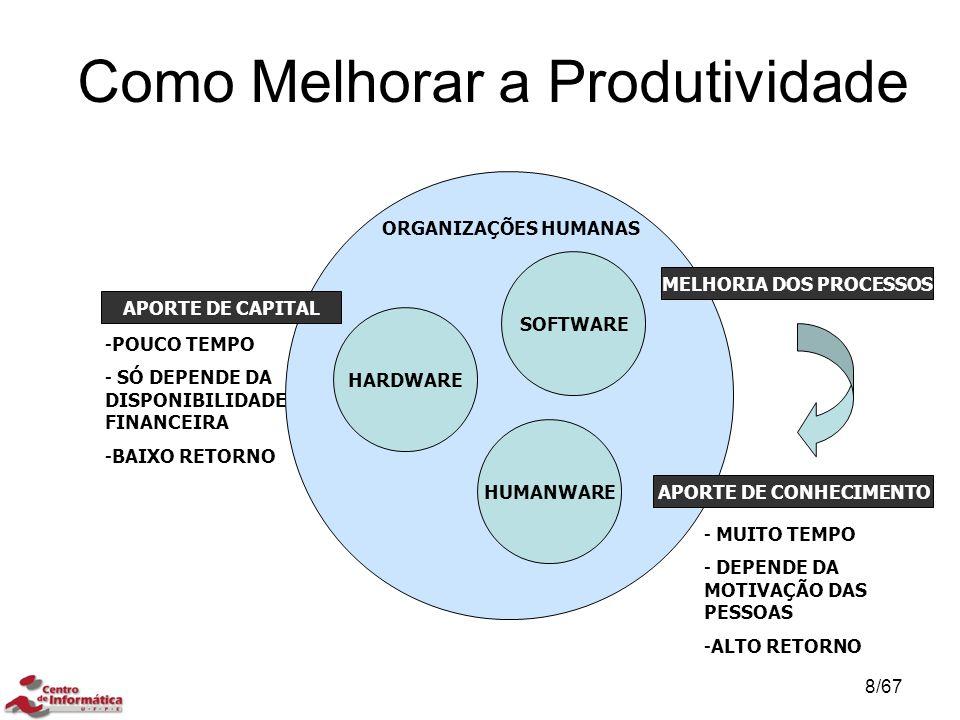 Como Melhorar a Produtividade