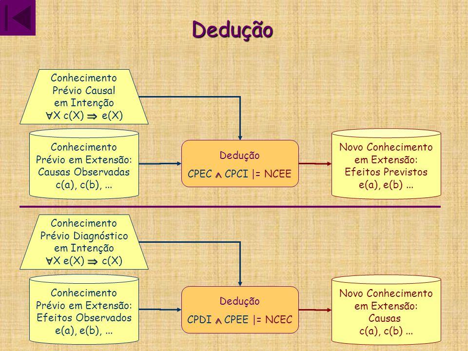 Dedução Conhecimento Prévio Causal em Intenção X c(X)  e(X)