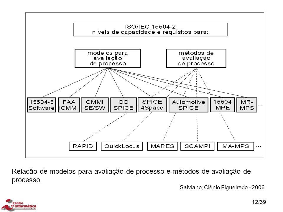 Relação de modelos para avaliação de processo e métodos de avaliação de processo.