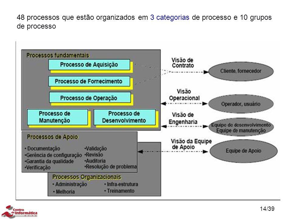 48 processos que estão organizados em 3 categorias de processo e 10 grupos de processo