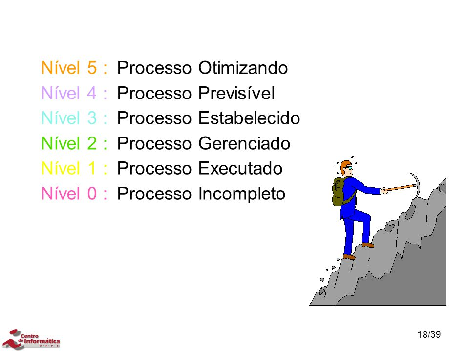 Nível 5 : Processo Otimizando Nível 4 : Processo Previsível Nível 3 : Processo Estabelecido Nível 2 : Processo Gerenciado Nível 1 : Processo Executado Nível 0 : Processo Incompleto