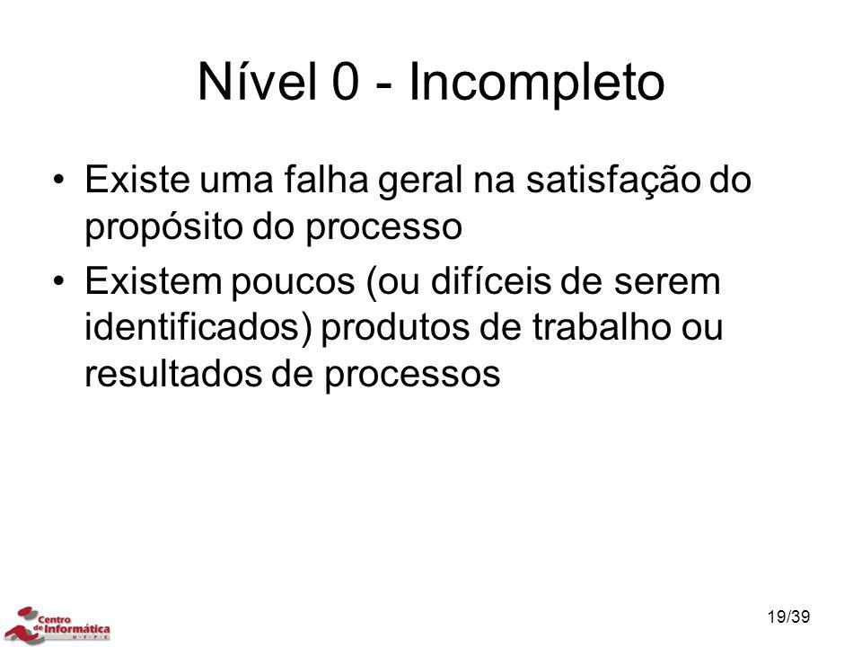 Nível 0 - Incompleto Existe uma falha geral na satisfação do propósito do processo.
