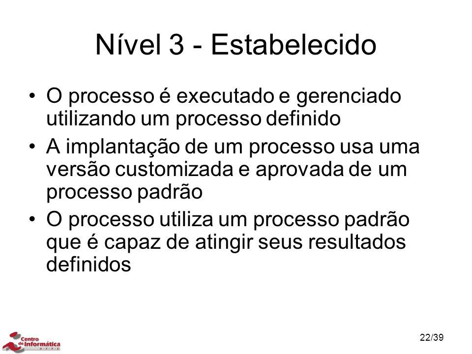 Nível 3 - Estabelecido O processo é executado e gerenciado utilizando um processo definido.
