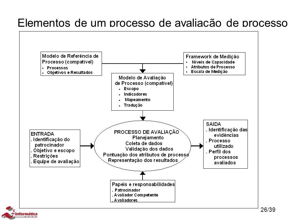 Elementos de um processo de avaliação de processo