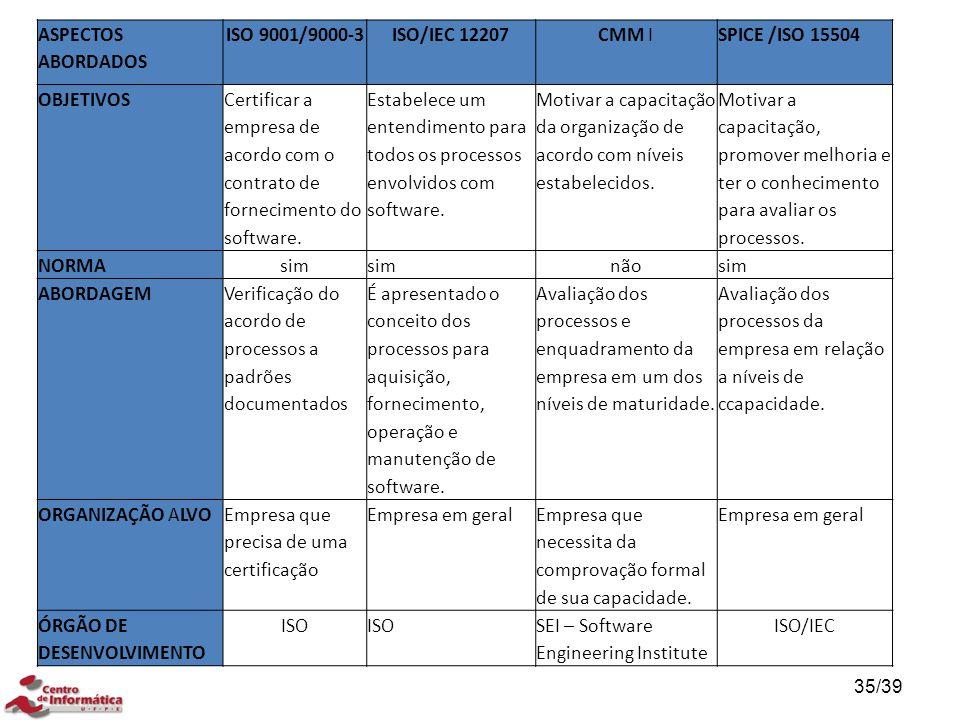 ASPECTOS ABORDADOS ISO 9001/9000-3. ISO/IEC 12207. CMM I. SPICE /ISO 15504. OBJETIVOS.