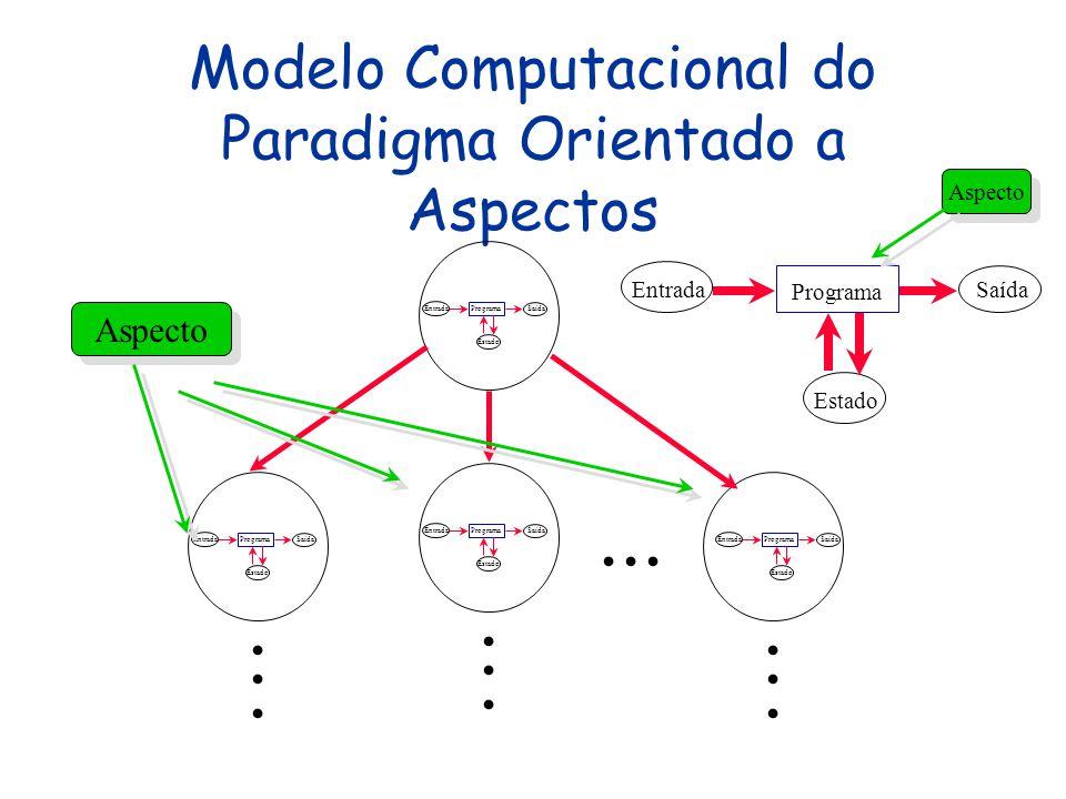 Modelo Computacional do Paradigma Orientado a Aspectos