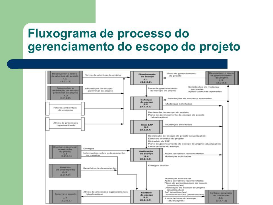 Fluxograma de processo do gerenciamento do escopo do projeto