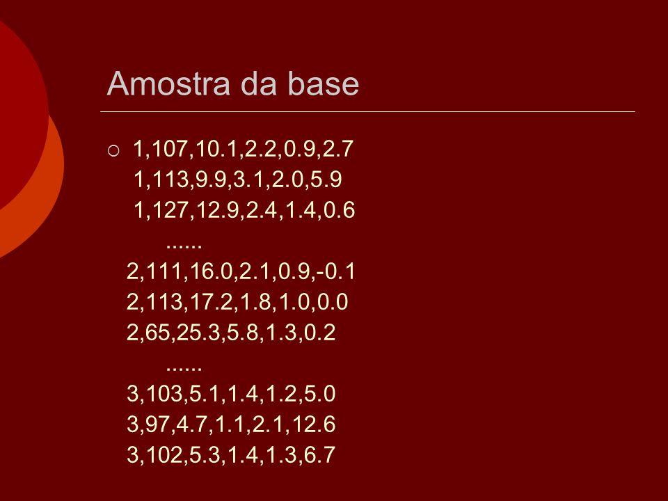Amostra da base 1,107,10.1,2.2,0.9,2.7. 1,113,9.9,3.1,2.0,5.9. 1,127,12.9,2.4,1.4,0.6. ...... 2,111,16.0,2.1,0.9,-0.1.